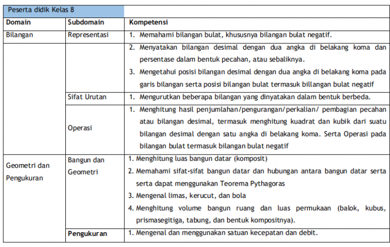 Contoh Soal Akm Numerasi Level 4 Dan Pembahasannya